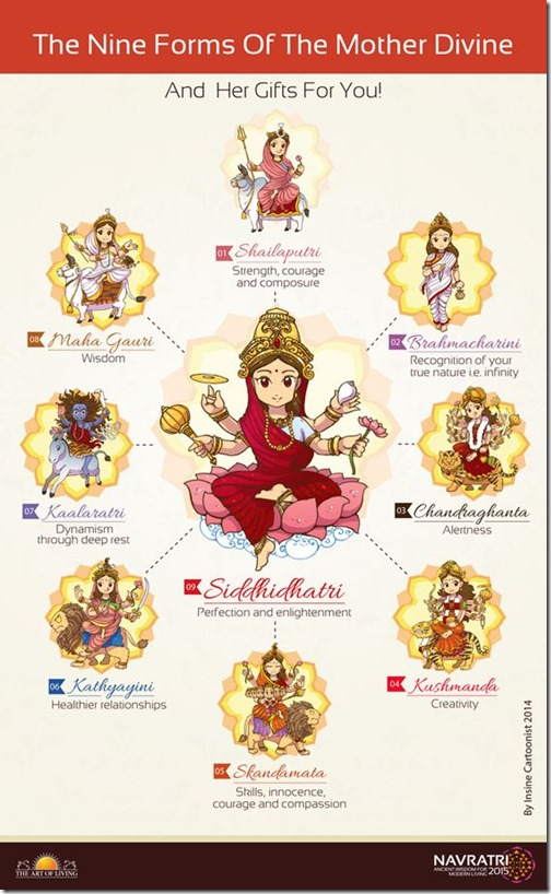 Nine forms of Durga Maa, Navratri